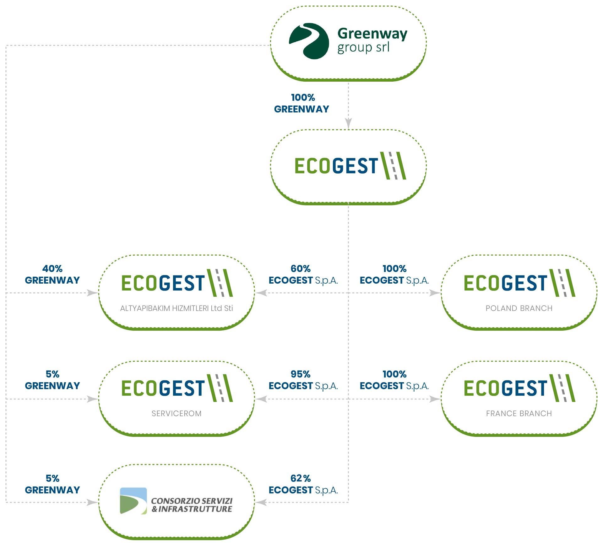 Azionariato Ecogest Spa