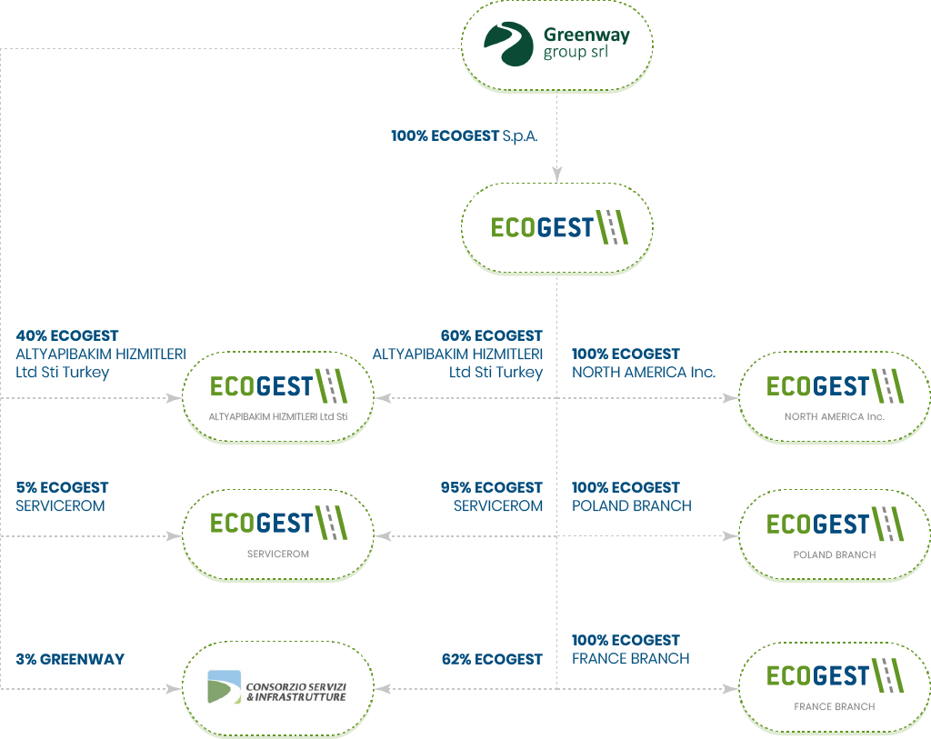 Azionariato Ecogest Spa 2021
